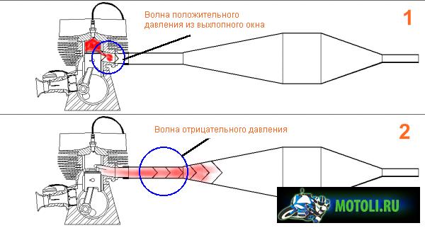 Глушитель на 2 тактный скутер своими руками