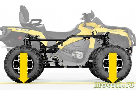 Утилитарный квадроцикл Outlander 650 MAX XT