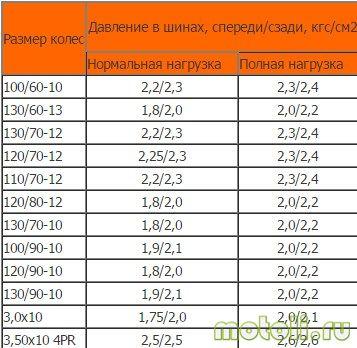 Таблица давления шин